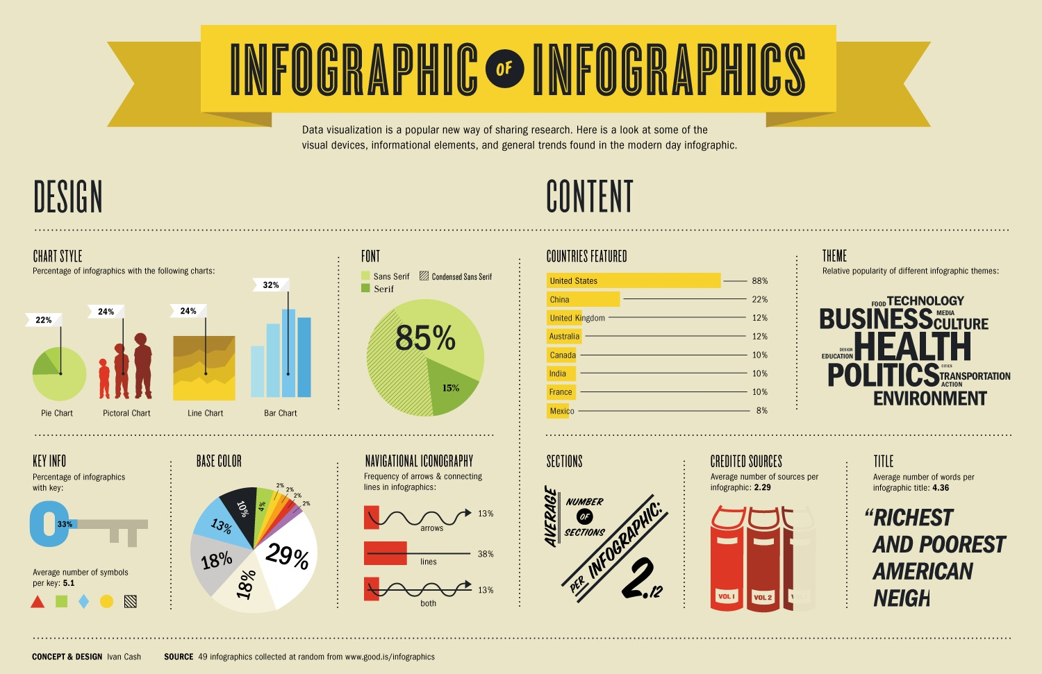 Forget the [Infographic]